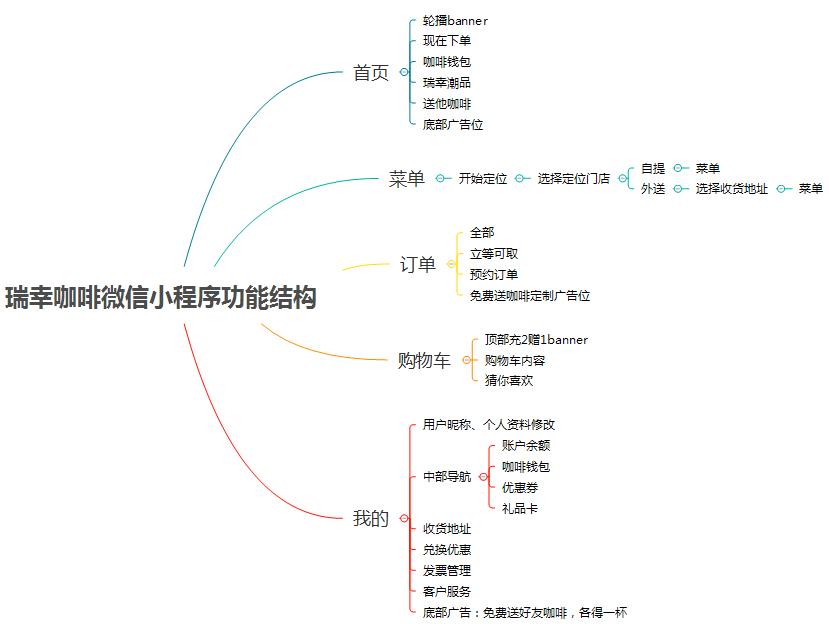 瑞幸小程序产品功能结构图